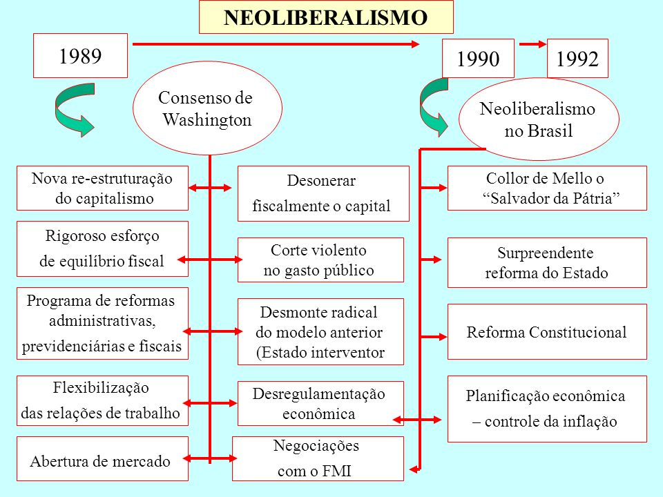 NEOLIBERALISMO 1989 1990 1992 Consenso de Washington Neoliberalismo