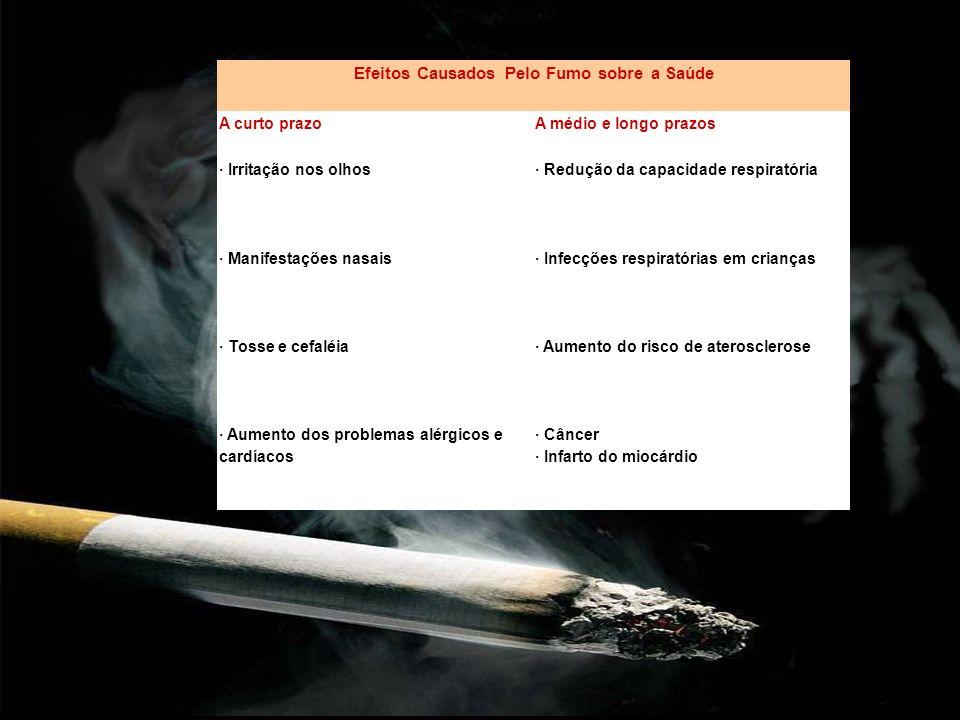 Efeitos Causados Pelo Fumo sobre a Saúde