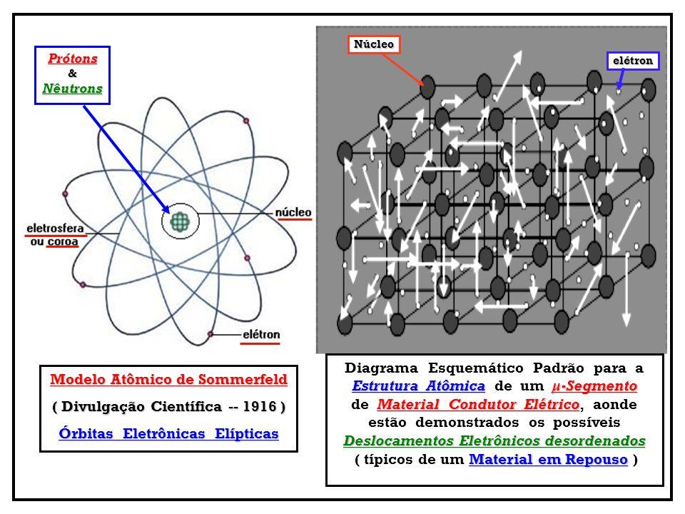 Diagrama Esquemático Padrão para a Estrutura Atômica de um μ-Segmento