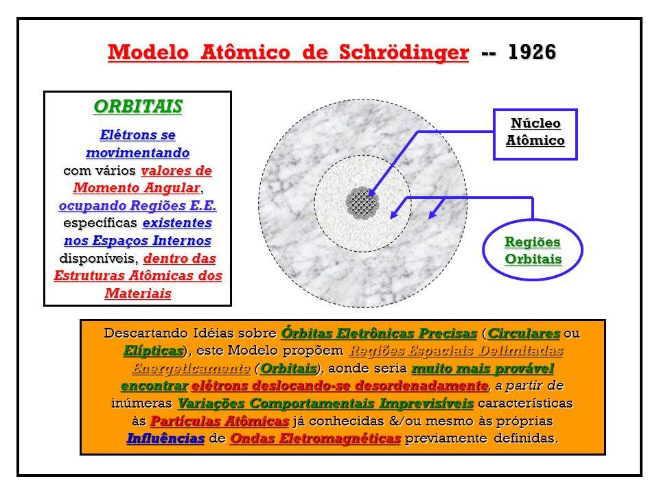 Modelo Atômico de Schrödinger -- 1926