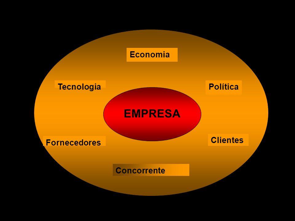 EMPRESA Economia Tecnologia Política Clientes Fornecedores Concorrente