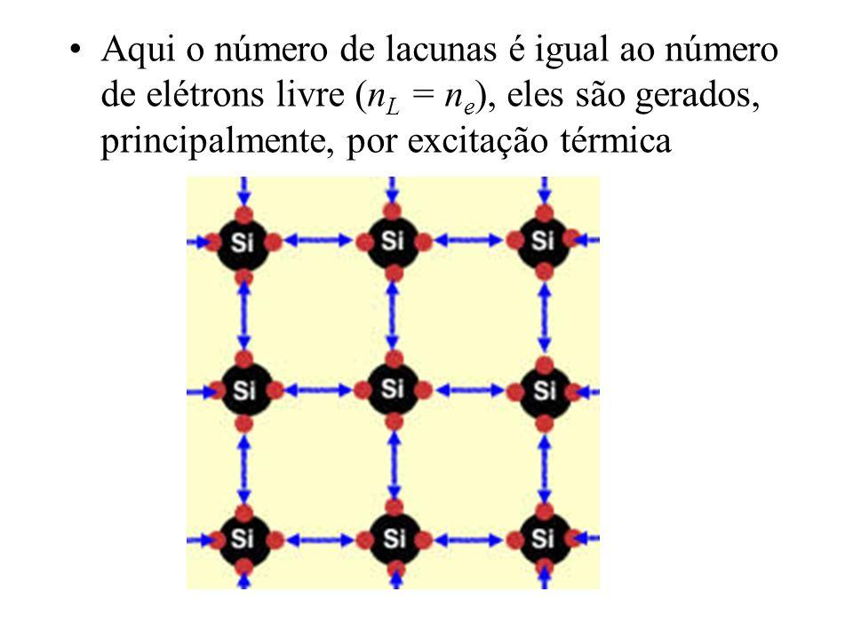 Aqui o número de lacunas é igual ao número de elétrons livre (nL = ne), eles são gerados, principalmente, por excitação térmica