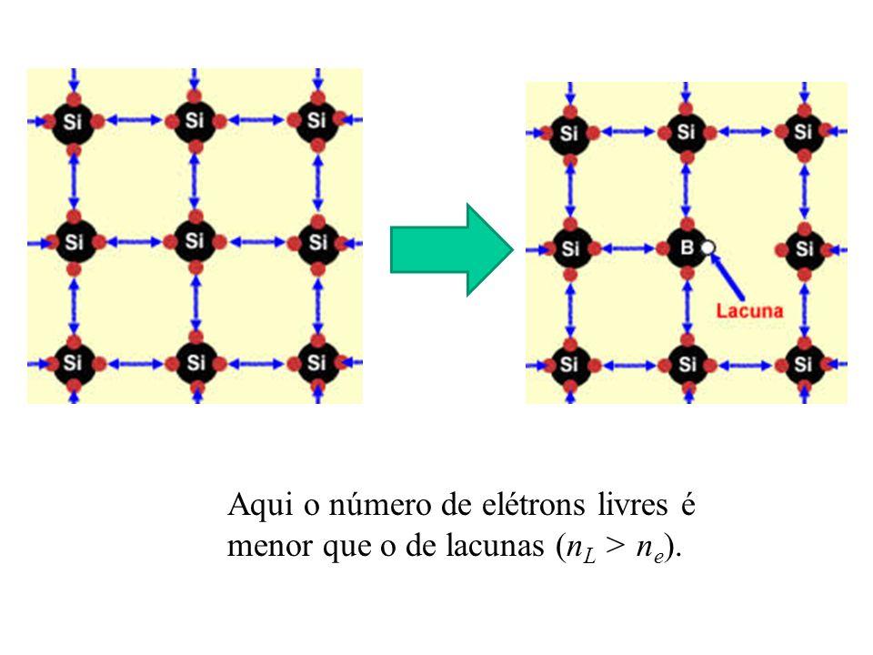 Aqui o número de elétrons livres é menor que o de lacunas (nL > ne).