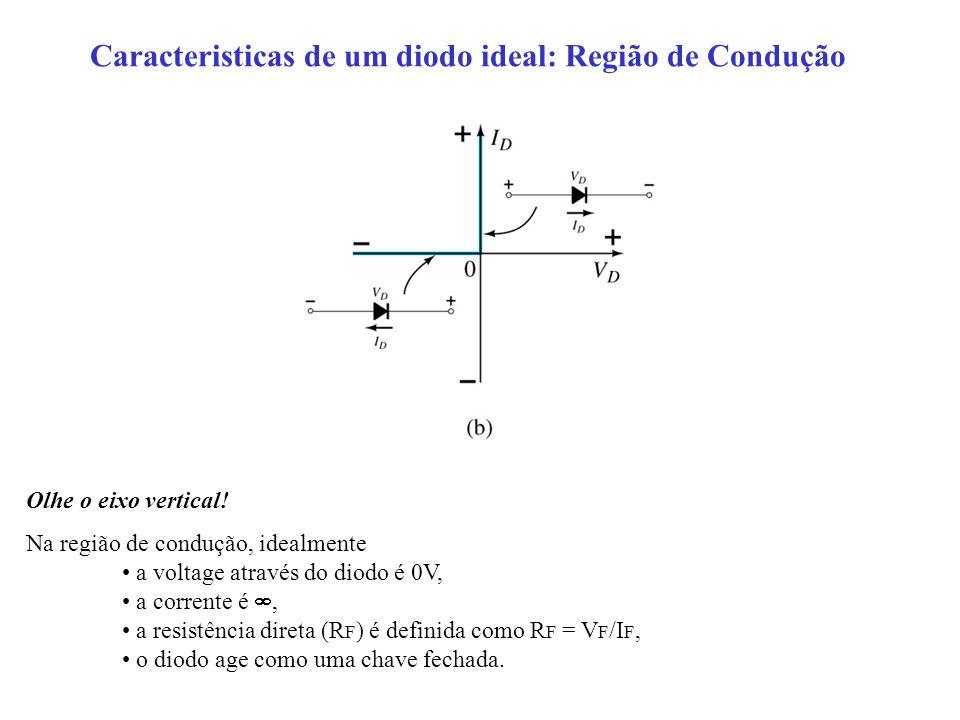 Caracteristicas de um diodo ideal: Região de Condução