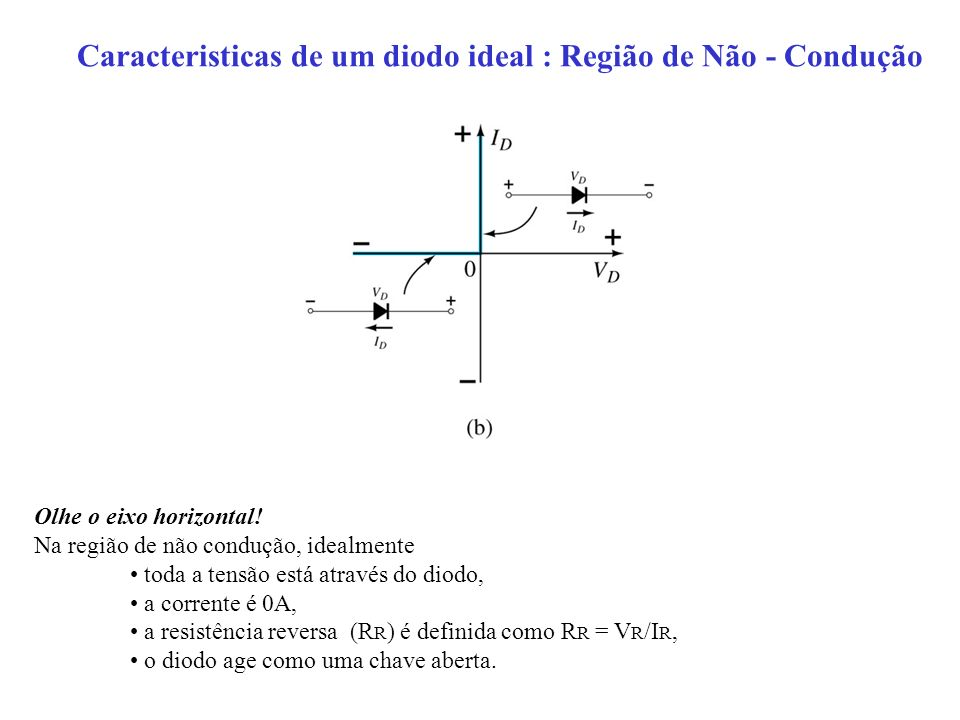 Caracteristicas de um diodo ideal : Região de Não - Condução