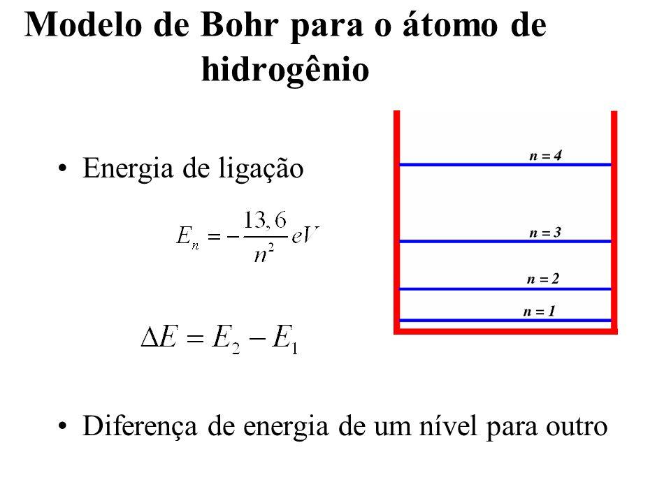 Modelo de Bohr para o átomo de hidrogênio