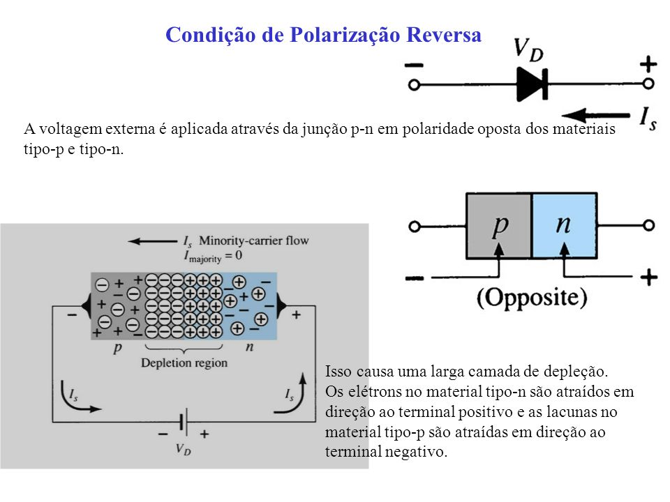Condição de Polarização Reversa