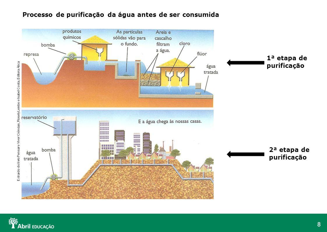 Processo de purificação da água antes de ser consumida