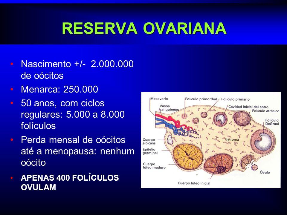 RESERVA OVARIANA Nascimento +/- 2.000.000 de oócitos Menarca: 250.000