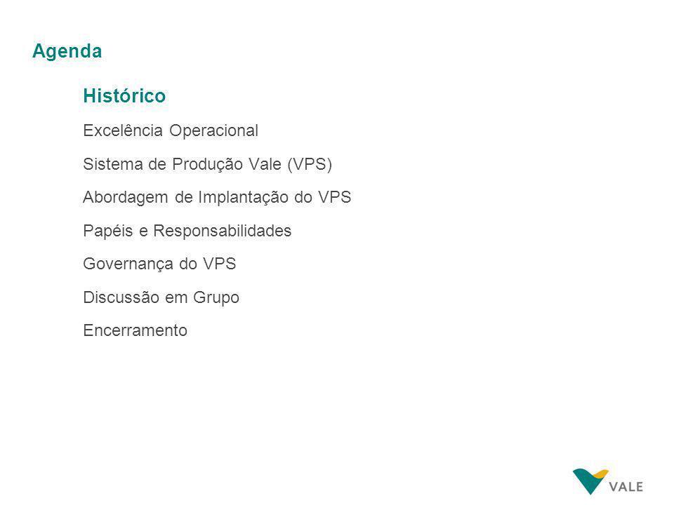 Agenda Histórico Excelência Operacional Sistema de Produção Vale (VPS)