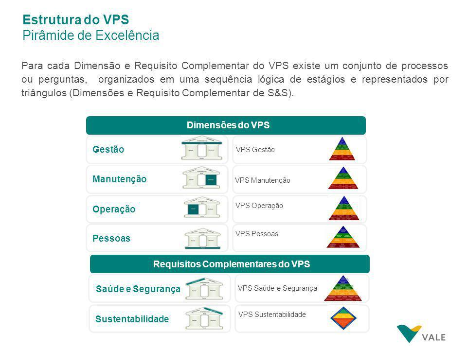 Requisitos Complementares do VPS