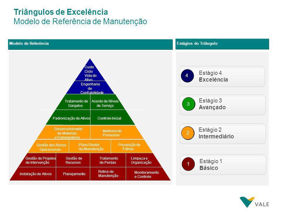Triângulos de Excelência Modelo de Referência de Manutenção