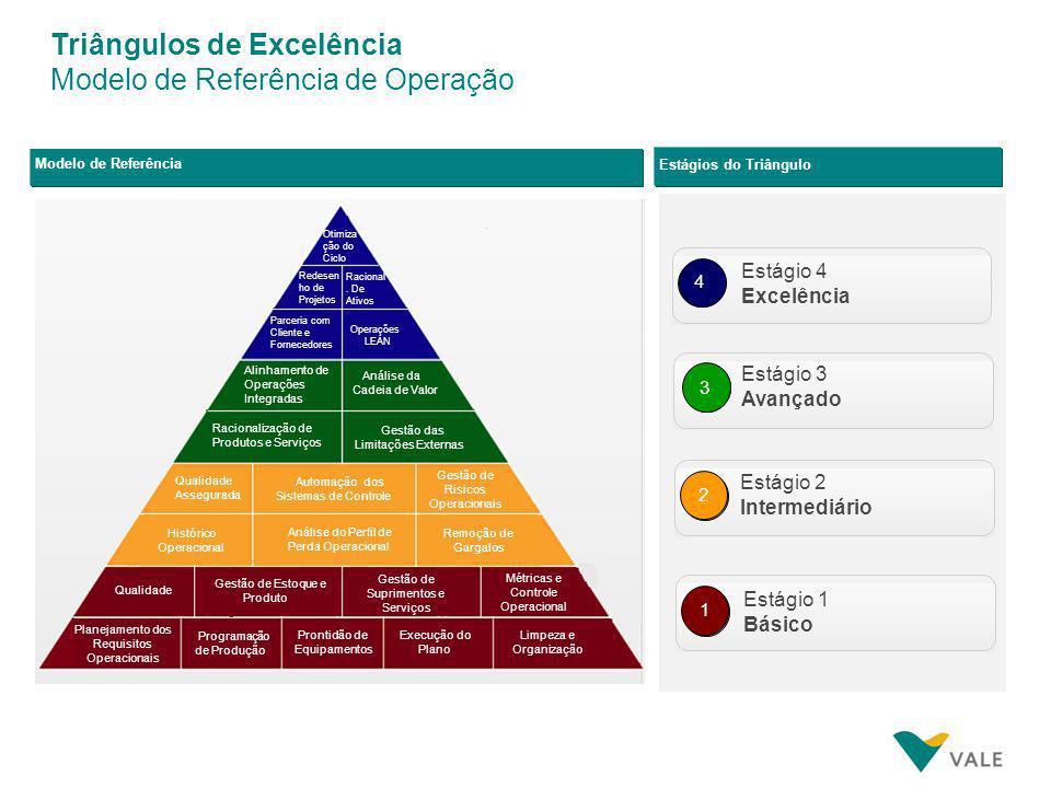 Triângulos de Excelência Modelo de Referência de Operação