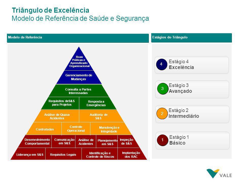 Triângulo de Excelência Modelo de Referência de Saúde e Segurança