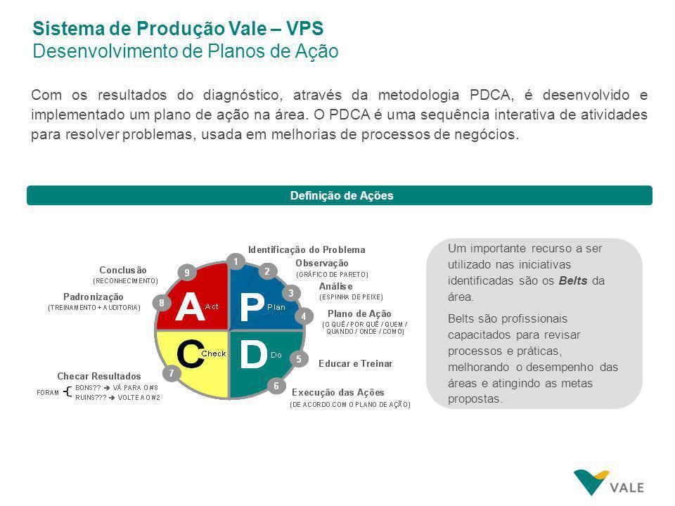 Sistema de Produção Vale – VPS Desenvolvimento de Planos de Ação
