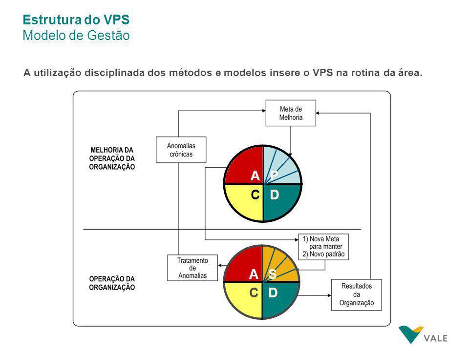 Estrutura do VPS Modelo de Gestão