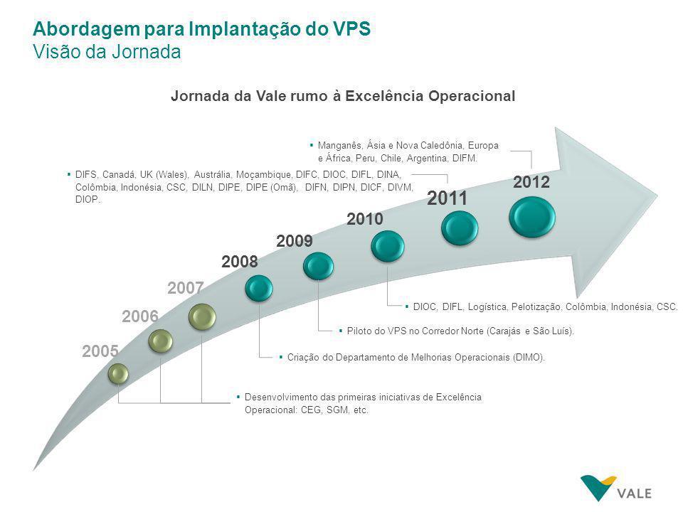 Abordagem para Implantação do VPS Visão da Jornada