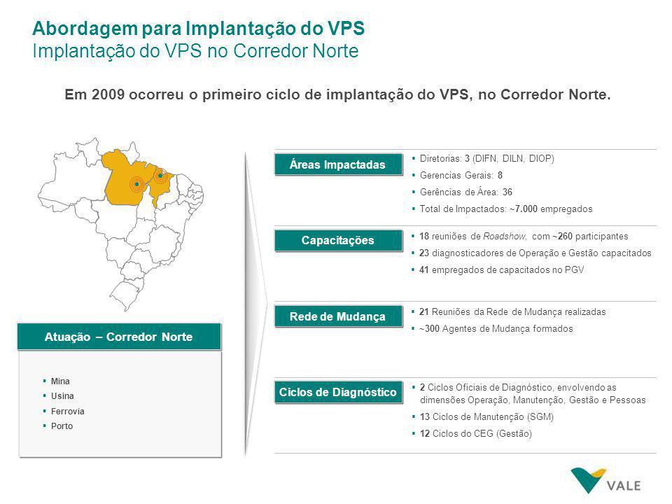 Abordagem para Implantação do VPS Implantação do VPS no Corredor Norte