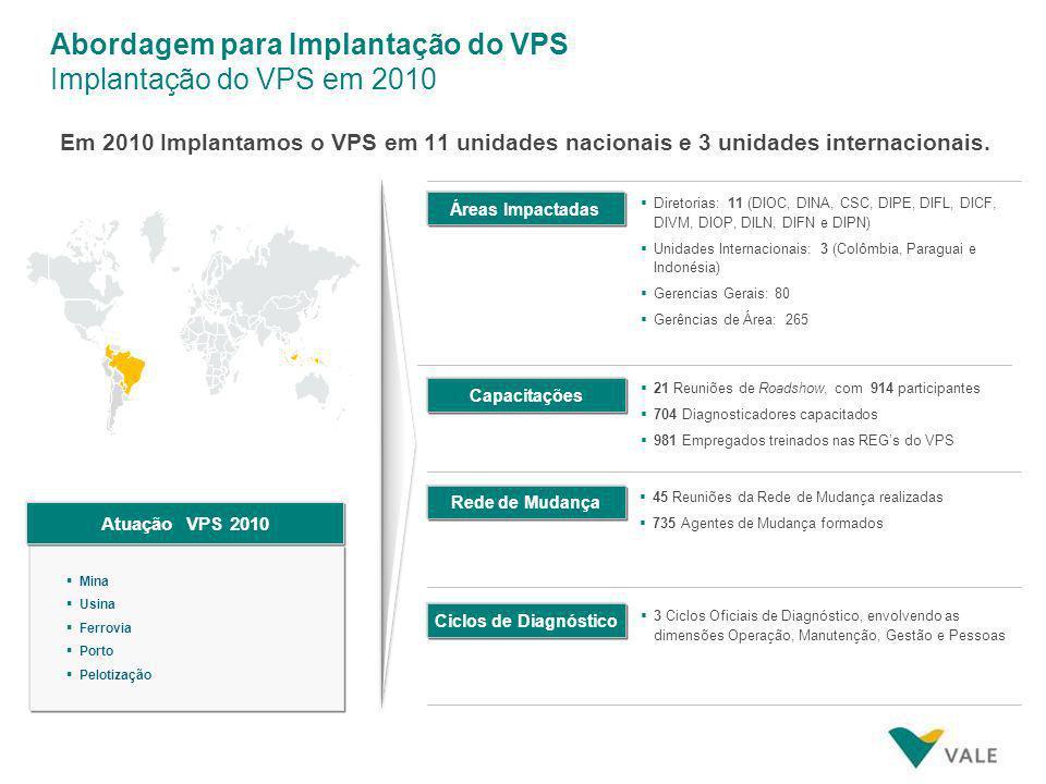 Abordagem para Implantação do VPS Implantação do VPS em 2010
