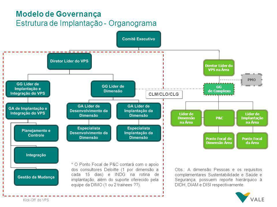 Estrutura de Implantação - Organograma