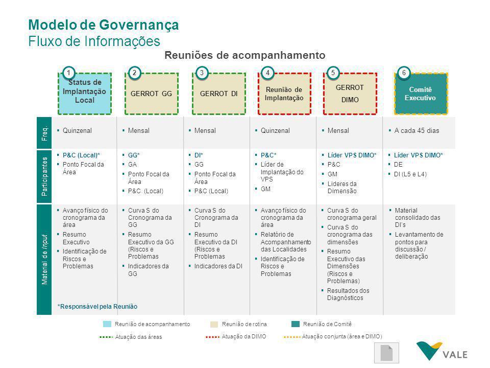 Modelo de Governança Fluxo de Informações Reuniões de acompanhamento