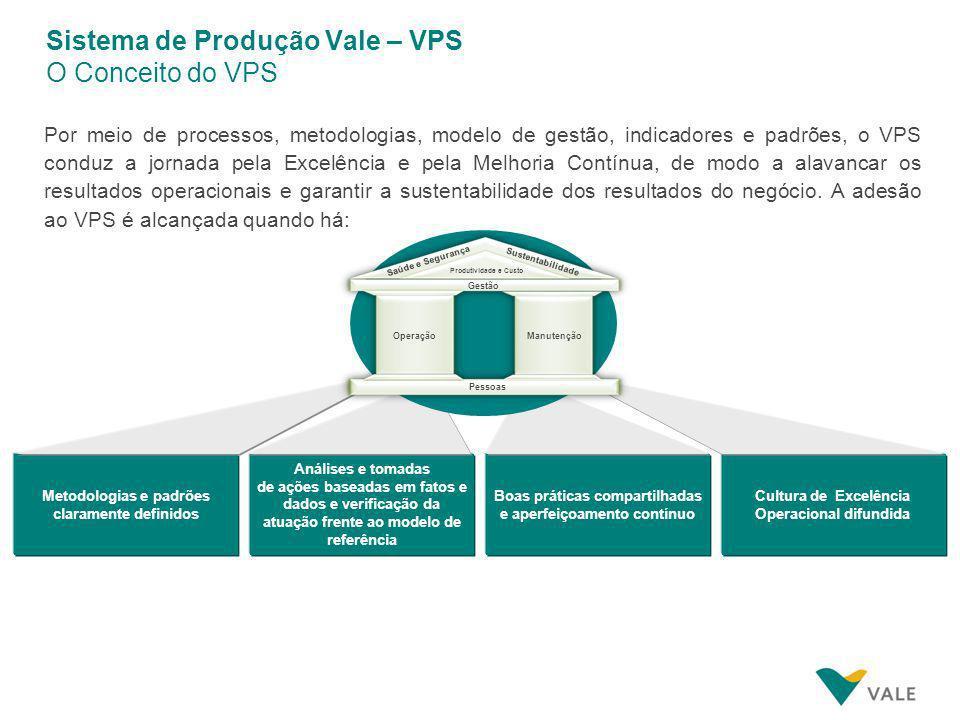 Sistema de Produção Vale – VPS O Conceito do VPS