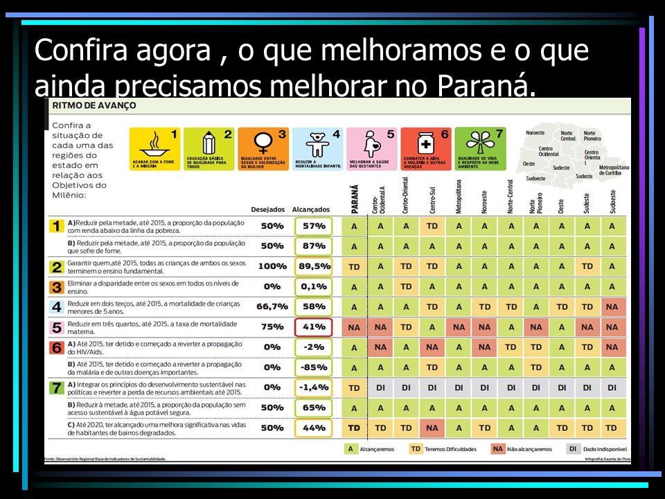 Confira agora , o que melhoramos e o que ainda precisamos melhorar no Paraná.