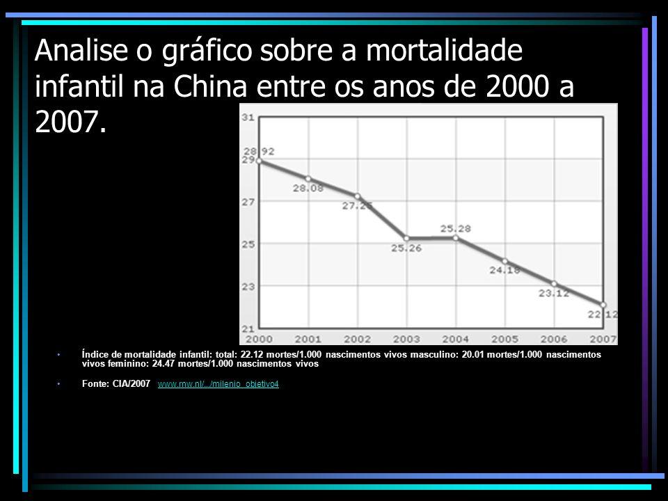 Analise o gráfico sobre a mortalidade infantil na China entre os anos de 2000 a 2007.