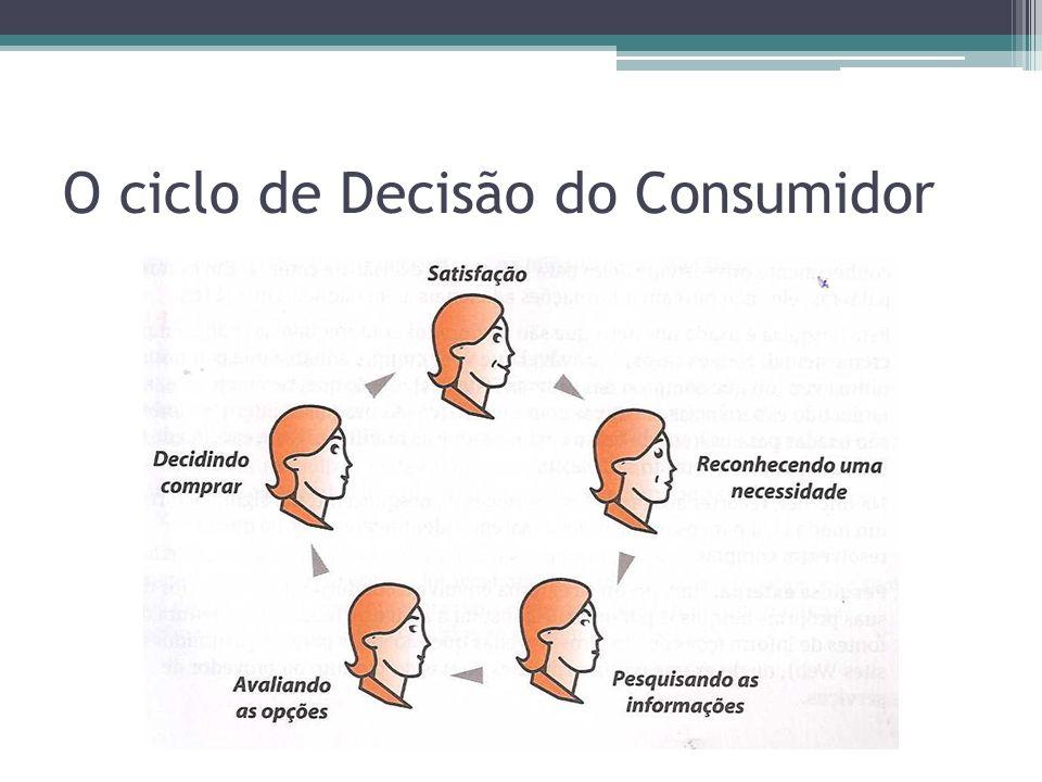 O ciclo de Decisão do Consumidor
