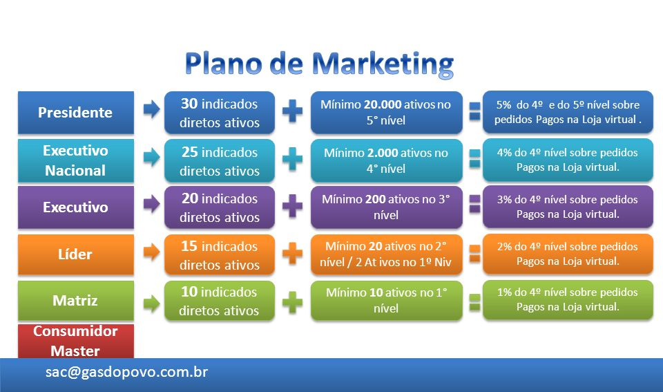 Plano de Marketing 30 indicados diretos ativos Presidente