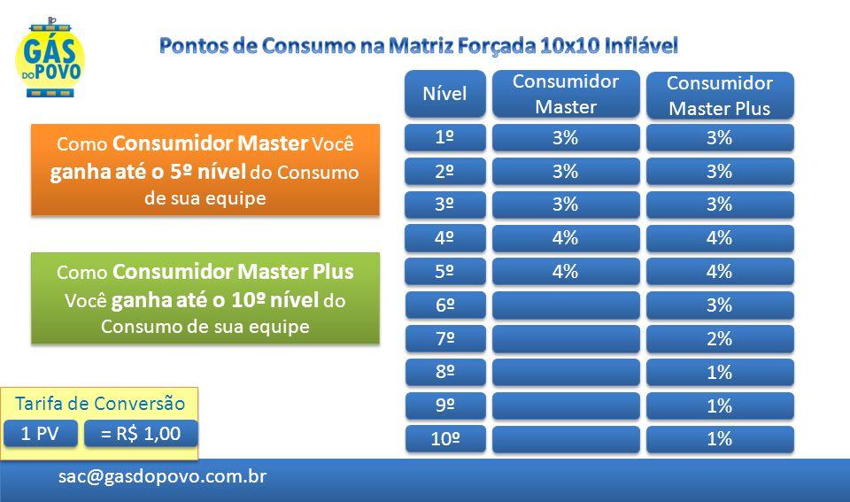 Pontos de Consumo na Matriz Forçada 10x10 Inflável