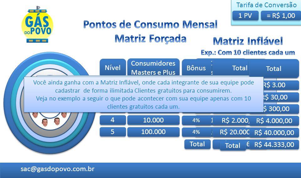 Pontos de Consumo Mensal Exp.: Com 10 clientes cada um