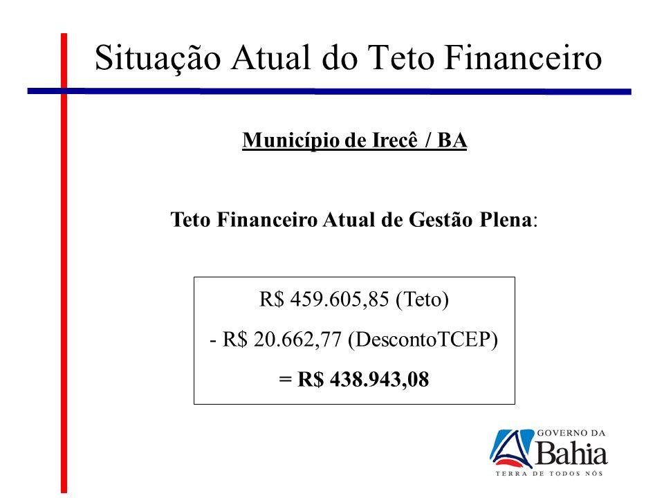 Situação Atual do Teto Financeiro