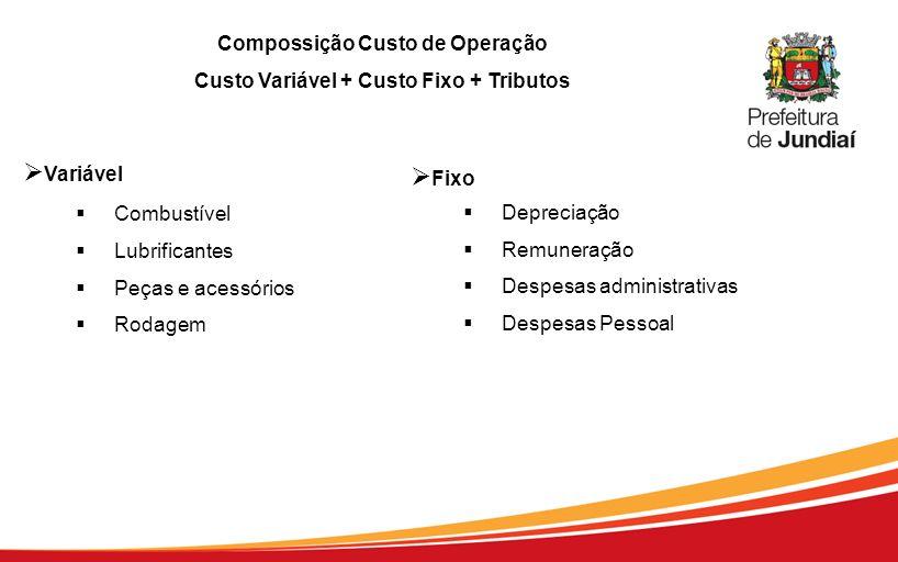 Compossição Custo de Operação Custo Variável + Custo Fixo + Tributos