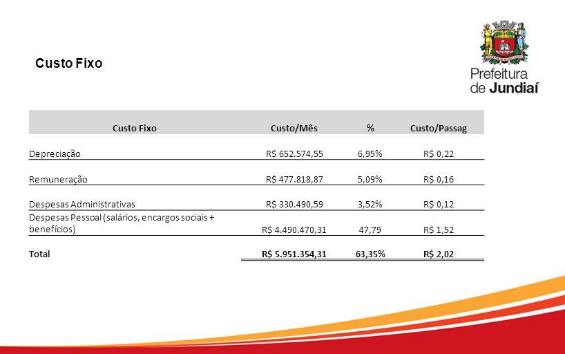 Custo Fixo Custo Fixo Custo/Mês % Custo/Passag Depreciação