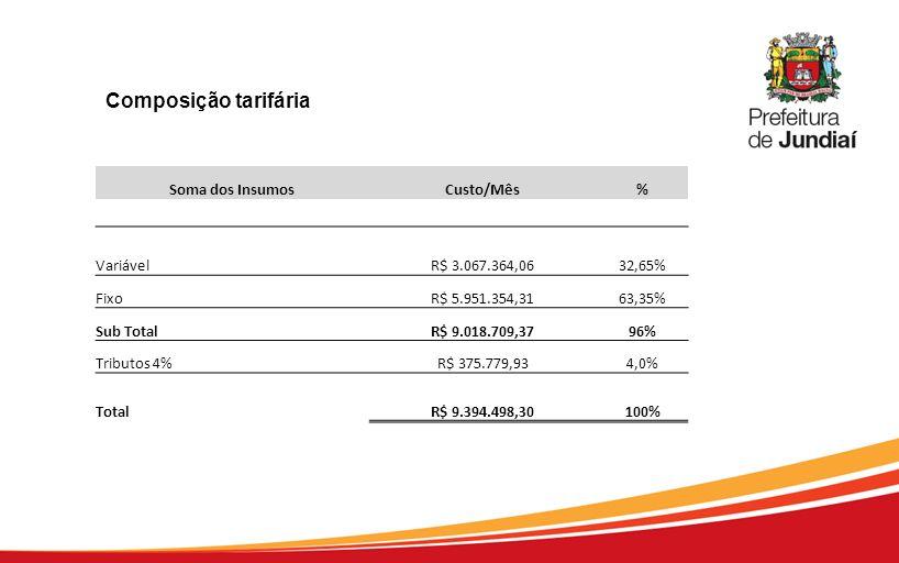 Composição tarifária Soma dos Insumos Custo/Mês % Variável