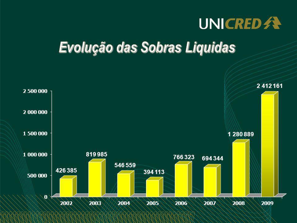 Evolução das Sobras Liquidas