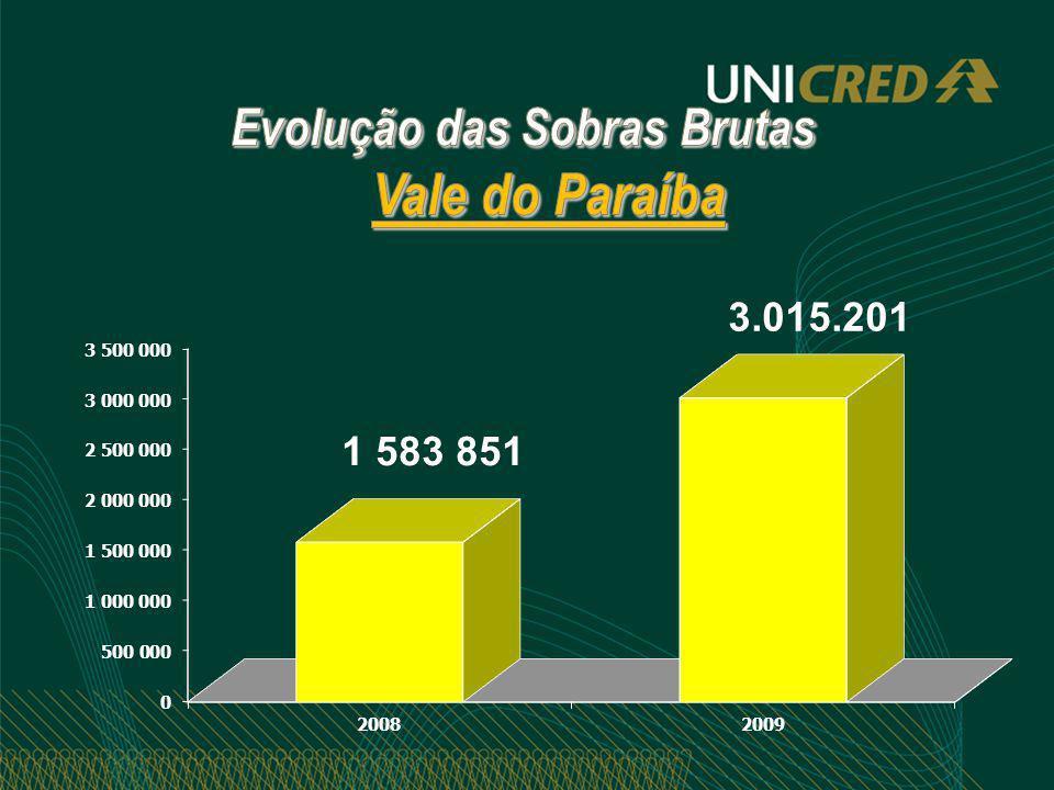 Evolução das Sobras Brutas Vale do Paraíba