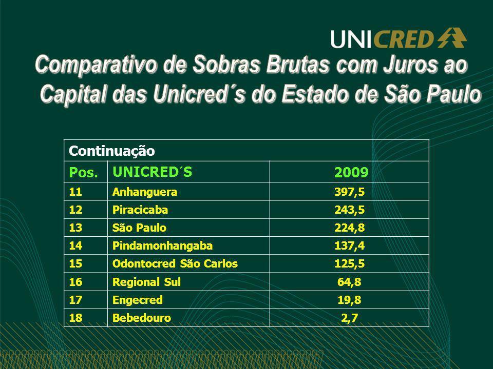 Comparativo de Sobras Brutas com Juros ao Capital das Unicred´s do Estado de São Paulo