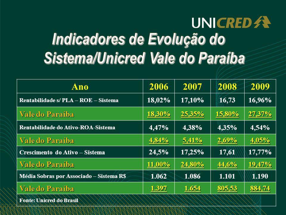Indicadores de Evolução do Sistema/Unicred Vale do Paraíba