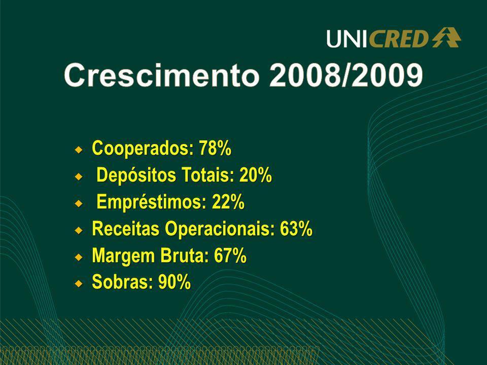 Crescimento 2008/2009 Cooperados: 78% Depósitos Totais: 20%