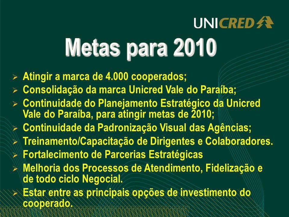 Metas para 2010 Atingir a marca de 4.000 cooperados;