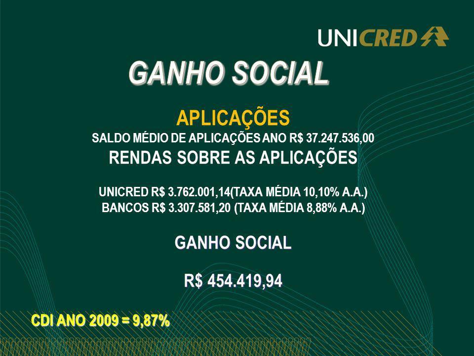 GANHO SOCIAL APLICAÇÕES RENDAS SOBRE AS APLICAÇÕES GANHO SOCIAL
