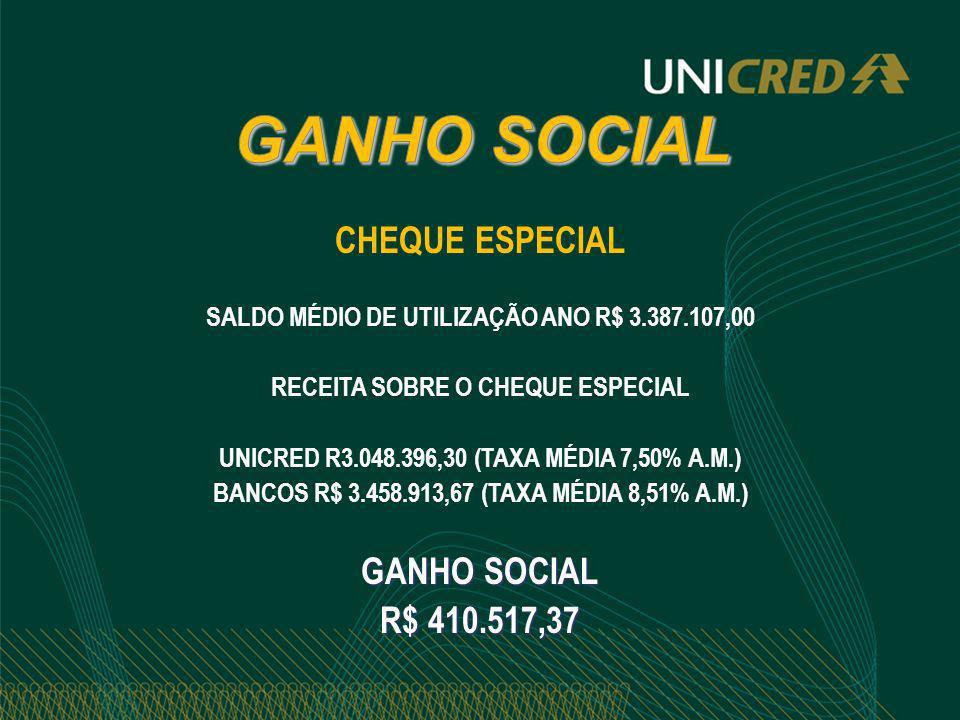 GANHO SOCIAL CHEQUE ESPECIAL GANHO SOCIAL R$ 410.517,37