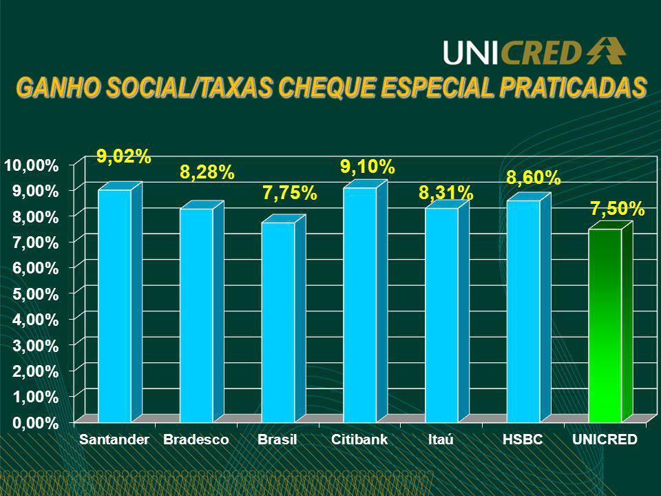 GANHO SOCIAL/TAXAS CHEQUE ESPECIAL PRATICADAS