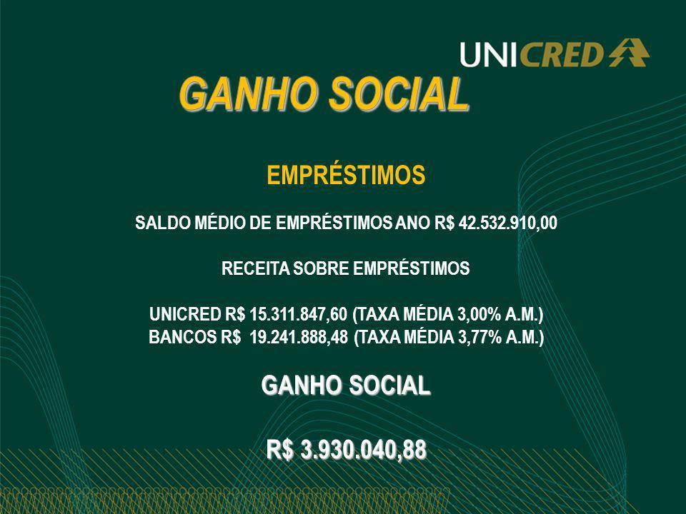 GANHO SOCIAL EMPRÉSTIMOS GANHO SOCIAL R$ 3.930.040,88