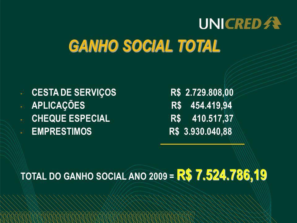 GANHO SOCIAL TOTAL CESTA DE SERVIÇOS R$ 2.729.808,00