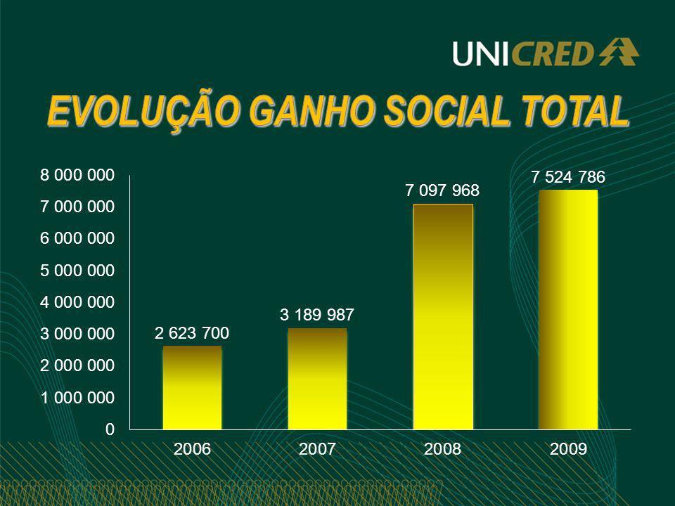 EVOLUÇÃO GANHO SOCIAL TOTAL