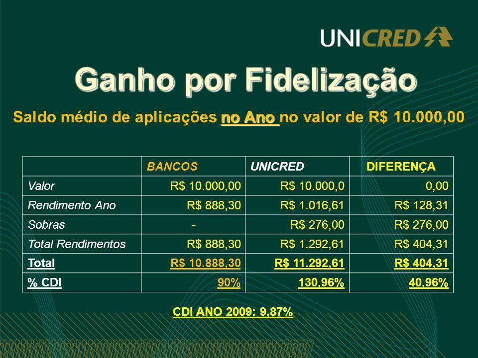 Saldo médio de aplicações no Ano no valor de R$ 10.000,00
