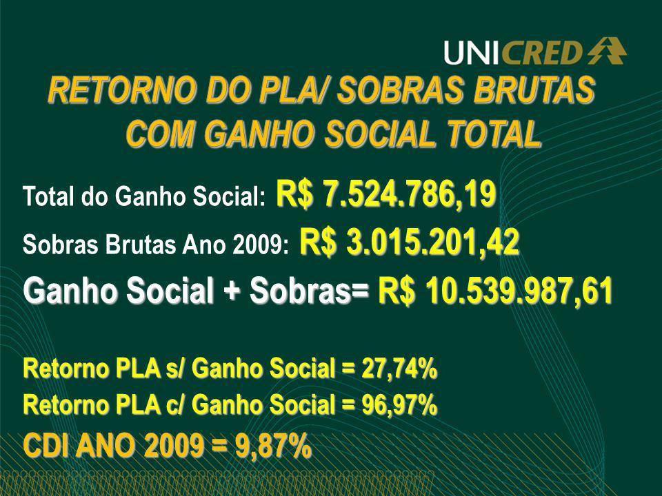 RETORNO DO PLA/ SOBRAS BRUTAS COM GANHO SOCIAL TOTAL